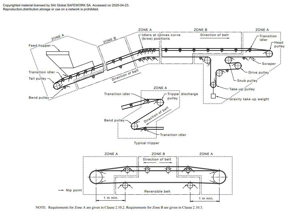 Diagram showing the conveyor belt nip points