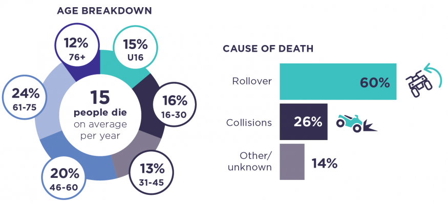 60% of quad bike related deaths were due to a rollover. 56% were over the age of 46, while 15% of deaths were under the age of 15.