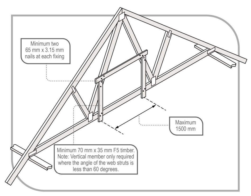 Diagram showing fixing and bracing for a timber roof truss.