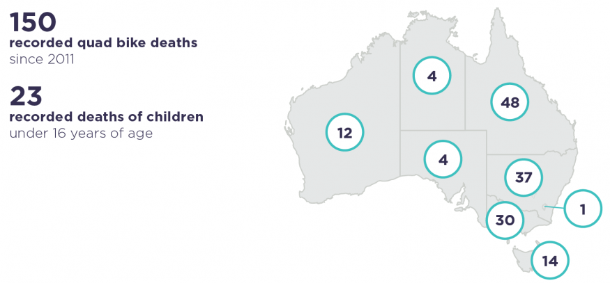 150 deaths as a result of quad bike accidents since 2011. There were 4 in South Australia, Queensland has the highest number of deaths at 48.