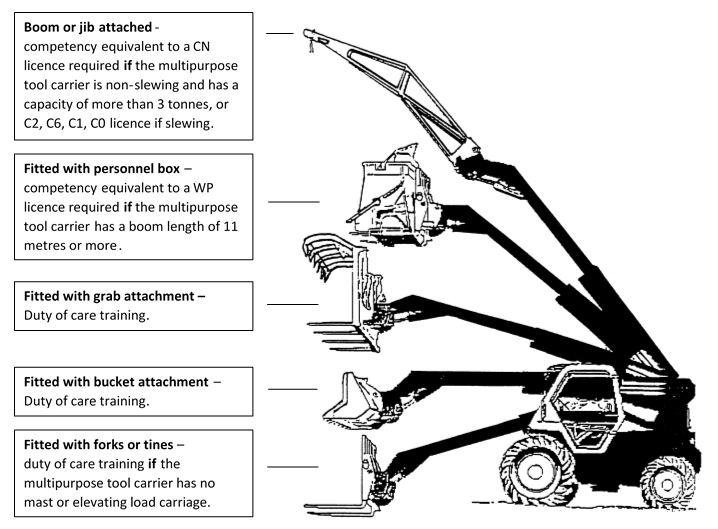 Illustration of the various attachments to a multipurpose tool carriers
